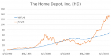 Historical value and price comparison the home depot